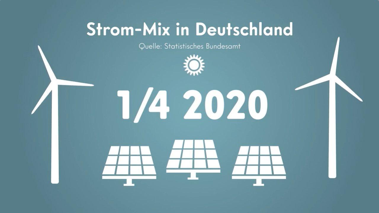 Energiewende: Erstmals mehr Strom aus erneuerbaren Energien hergestellt als aus konventionellen Energieträgern